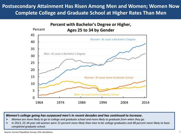 women college